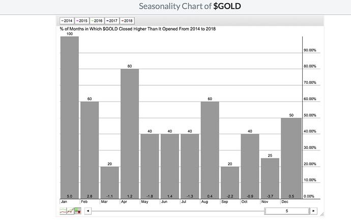 $GOLD Seasonality
