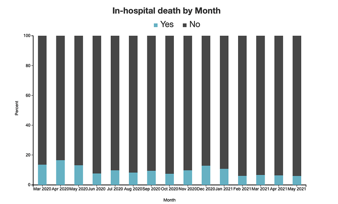 Covid-19 Associated InHospital death by Month png