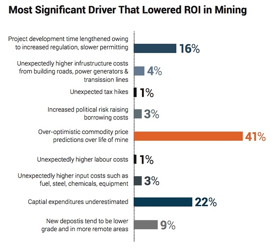 Drivers%20thst%20lowered%20ROI%20in%20Mining
