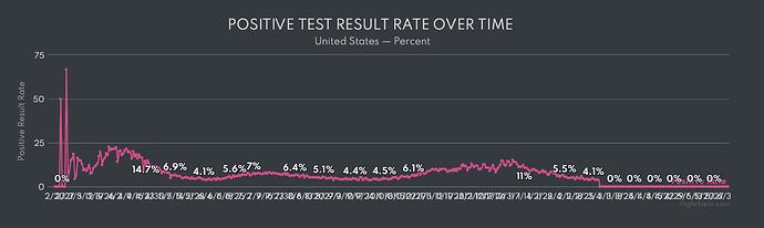 Positive Test Result Rate