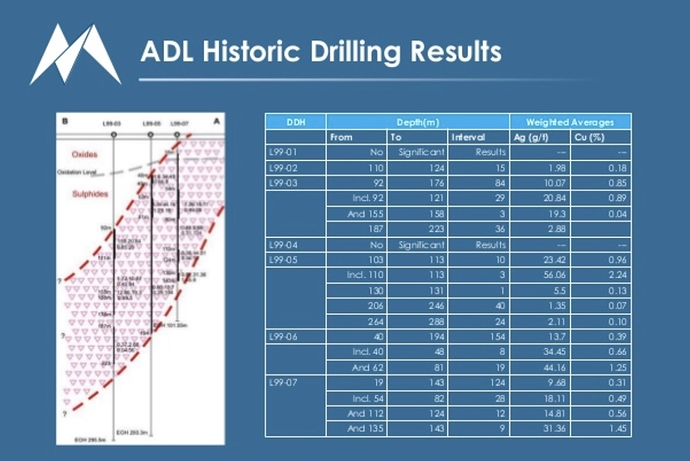 ADL Historic Drilling Results