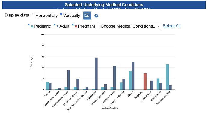 Selected Underlying Medical Conditions