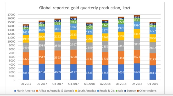 Reported%20Quarterly%20Global%20Production%20by%20Country