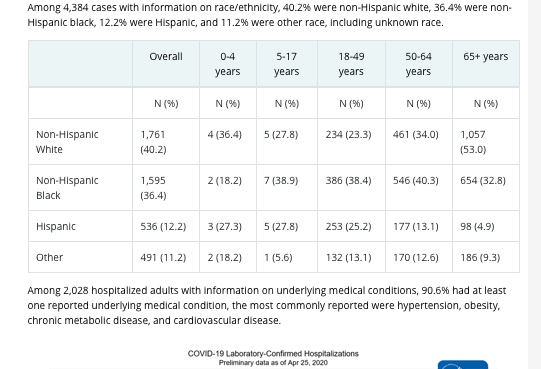 Covid-19 Mortality by age