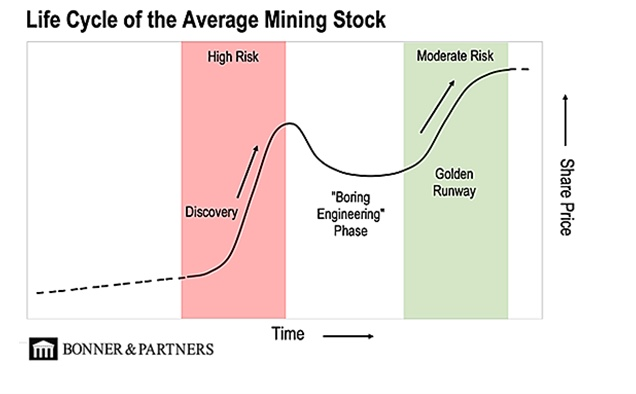Life%20Cycle%20of%20the%20Average%20Mining%20Cycle