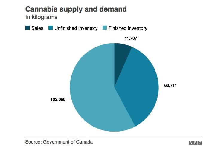 Cannabis%20Supply%20and%20Demand
