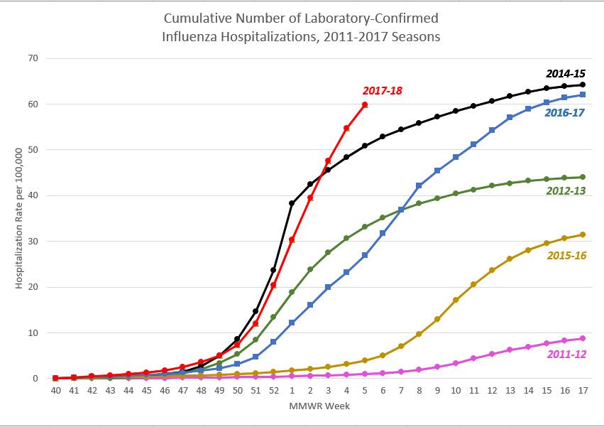 a0209-flu-hospitalization-data